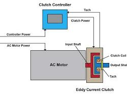 Speed Control Clutch & Brake Motor